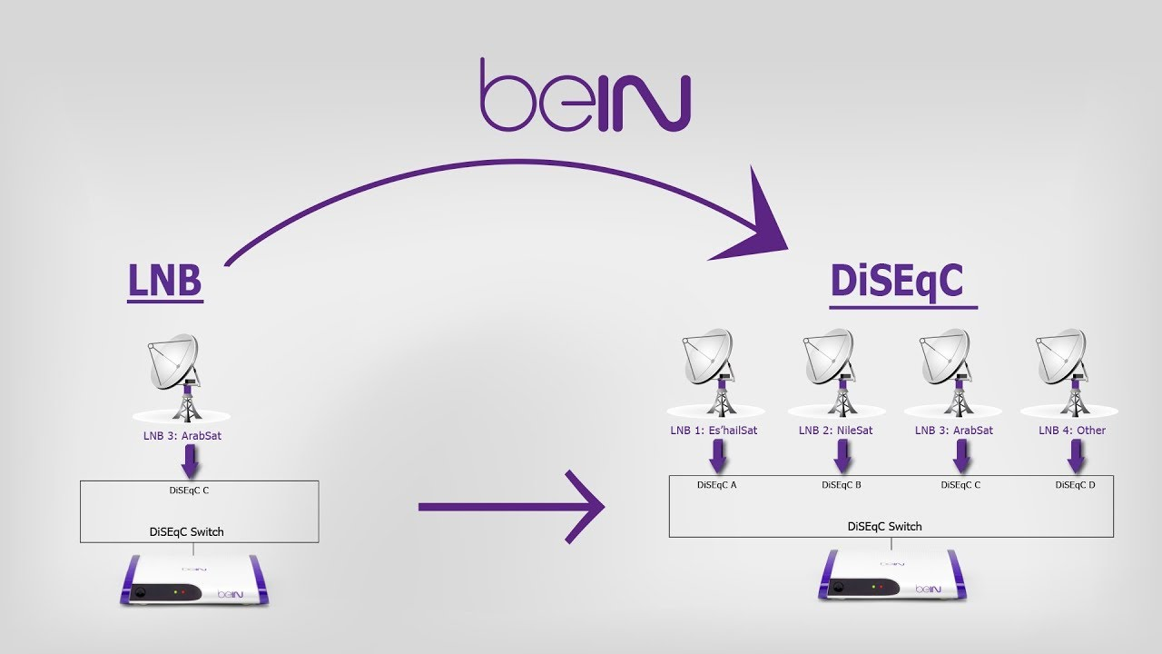Change LNB to DiSEqC from beIN Receiver